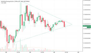 Safexbtc Tradingview