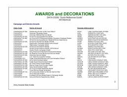 us army awards and decorations abbreviations