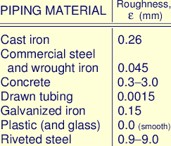 Pipe Surface Roughness Chart 1 Surface Roughness Values For Various Engineering Materials