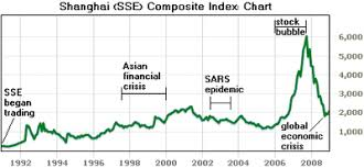 London Stock Exchange Index Chart Shanghai Stock Exchange Wikipedia