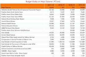 Budget Projects Union Budget 2019 India Projects Today Budget 2019