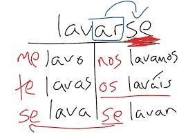 Reflexive Verb Explained Spanish Language Spanish