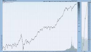 Monthly Log Stock Charts Djia Djta S P500 Nasdaq Composite