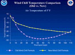 Ohio Gov Ocswa Wind Chill Index