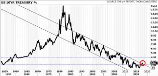 Us Treasury Bonds Rates Chart Us Treasury Benchmark Yield Heads To 4 As 30 Year Downtrend