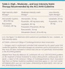 Hyperlipidemia Drugs For Cardiovascular Risk Reduction In
