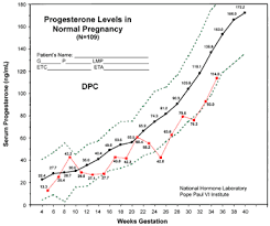 Estrogen And Progesterone Levels In Pregnancy Chart 62 Extraordinary Pregnancy Hormones Graph
