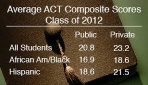 cape  private school facts  private school graduates act composite