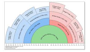 Family Tree Maker Fan Chart Fan Charts Are A Staple Of Most Geneology Sites I Like This