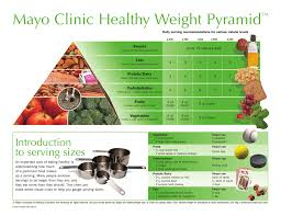 Mayo Clinic Weight Chart The Mayo Clinic Healthy Weight Pyramid