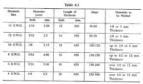 Electrode Specification Chart Electrode Meaning Specification And Uses Metallurgy