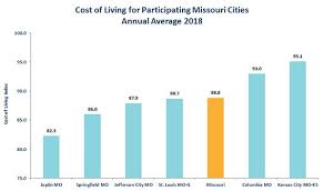 2018 Cost Of Living Chart Cost Of Living Bar Chart Of Top Mo Metros Cost Of Living