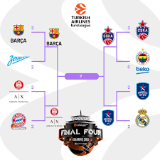 """Turkish Airlines EuroLeague on Twitter: """"2 Wins away... 🏆 #F4GLORY… """""""