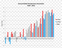 Global Temps Are Still Above Average Center For Climate
