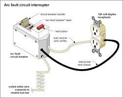 your house whisperers acirc can i use an afci in the place of a gfci the afci arc fault circuit interrupter was introduced to residential electrical codes in 1999 the requirement to install them in bedrooms and has