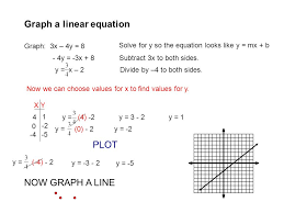 graph a linear equation graph 3x 4y 8 solve for y so the