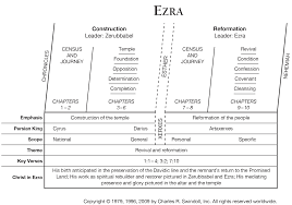 Nehemiah Timeline Chart Book Of Ezra Overview Insight For Living Ministries