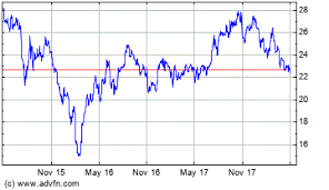 Westjet Stock Price Chart Westjet Air France And Klm Launch Reciprocal Frequent Flyer