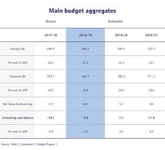 Budgeting Tools 2020 2019 Federal Budget Analysis