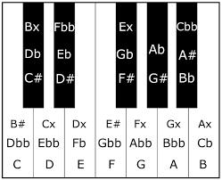 Enharmonic Equivalent Chart Enharmonics All About Music Theory Com