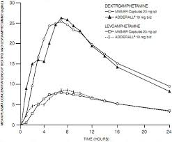Vyvanse Peak Chart Vyvanse Vs Adderall Dosage Conversion And Equivalence Chart