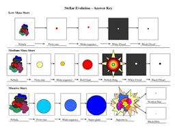 Stellar Evolution Flowchart First Grade Science 8th Grade