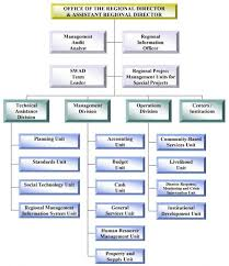 Functions Of Organizational Structure