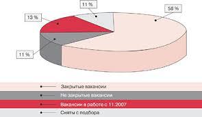 Документооборот при подборе персонала Рис 3 Соотношение закрытых и незакрытых вакансий в компании n на 200 года Отчет о текучести кадров