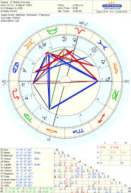 Using Planetary Patterns The Locomotive Astrologers