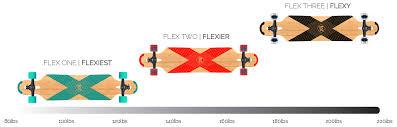 Longboard Weight Chart Coreflex Longboard Technology Is Here Db Longboards