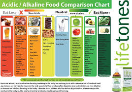 Acid Alkaline Food Chart Australia Know Which Foods Are Acid Forming And Which Alkaline