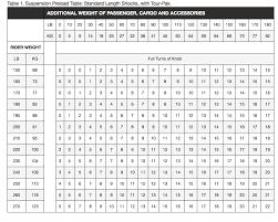 Harley Davidson Air Suspension Chart 2018 Shock Adjustment Harley Davidson Forums