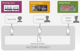 Create A Detailed Design With Factory Design Utilities