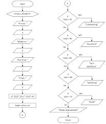 Grading System Flowchart For Student Grades