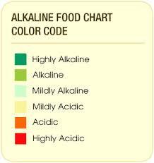 Alkaline Food List Chart Alkaline Foods List Alkaline Diet