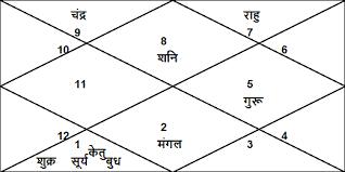 24 Hand Picked Birth Chart Mukesh Ambani