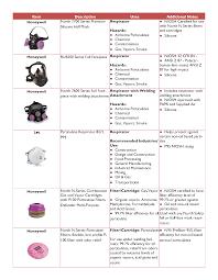 Honeywell Respirator Cartridge Chart Respiratory Protection Program Facilities Department