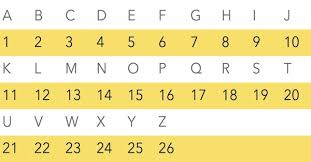 Abc And Number Chart Veritable Letters And Numbers Chart Size Chart Numbers To