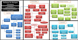Tdsb Organizational Chart Pathway For Refugee Claimants Settlement Atwork Wiki