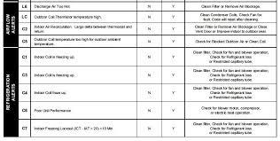 amana ptac r410a ac error codes diagnostic codes l6 lc c2 c5 c1 c3 c4