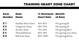 two each of the heart zones is determined by a percentage of your maximum heart rate three by working out in diffe zones you receive diffe