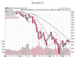 Reading Stock Chart Trends Look At Stock Market Trend Before You Buy Stocks