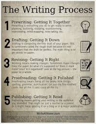the writing process according to school mandates i it the writing process according to school mandates i it interesting how there