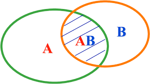 Venn Diagram A Or B Venn Diagram Of The Sets A B And Ab P A Is The Probability Of A