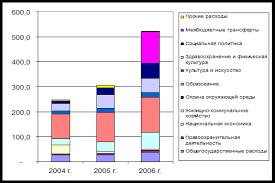 Дипломная работа Анализ формирования и исполнения местного  Структура расходов местного бюджета за 2004 2006 гг тыс руб