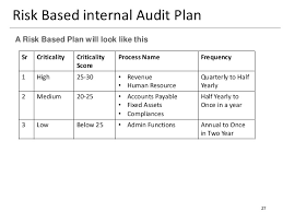 Sample Audit Program Gorgeous Practical Approach To Risk Based Internal Audit