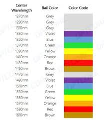 Do You Know The Cwdm Transceiver Color Code Optcore Net