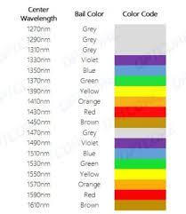 Dwdm Wavelengths Chart Do You Know The Cwdm Transceiver Color Code Optcore Net