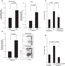 Plasmacytoid Dendritic Cells Interferon Signaling And Fcγr