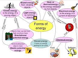 Work Energy And Power As Lessons Tes Teach